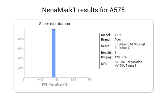 Acer A575: Tegra-3-Tablet mit Android 5.0.1 in Benchmark aufgetaucht