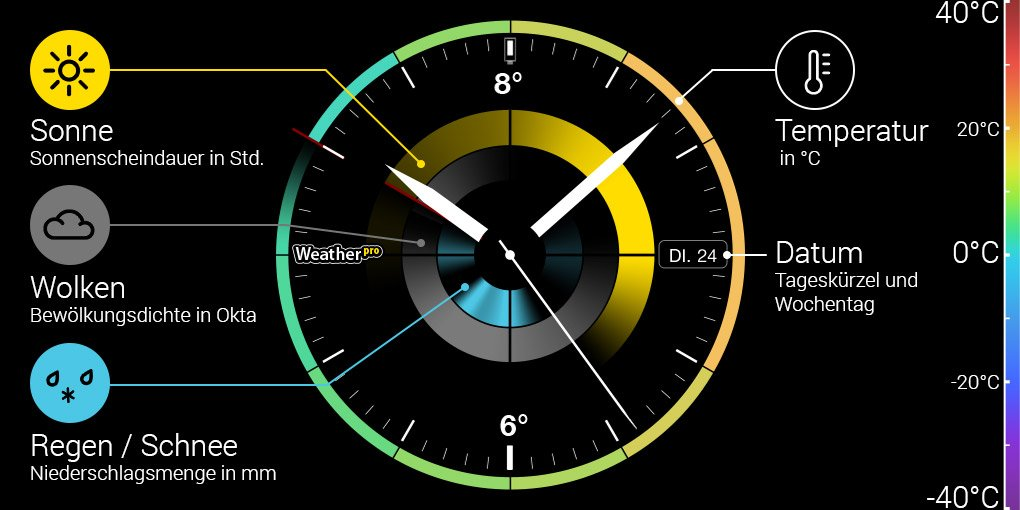 Android Wear Wetter
