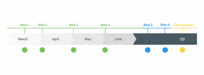 Android Q Timeline | Android-User.de