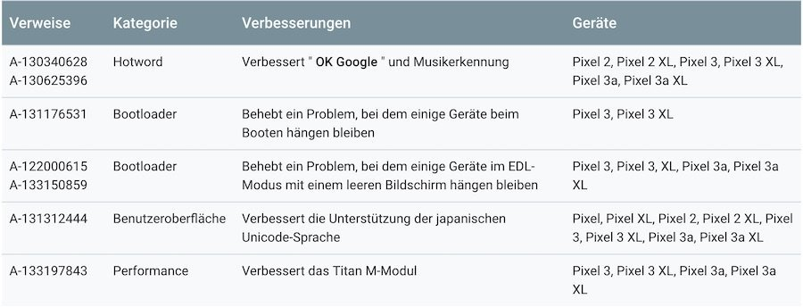 Security | Android-User.de